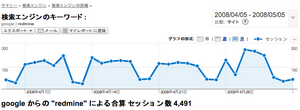 redmine_jp_analytics_20080505.png